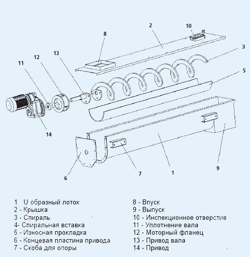 Схема шнековые транспортеры конвейеры птм